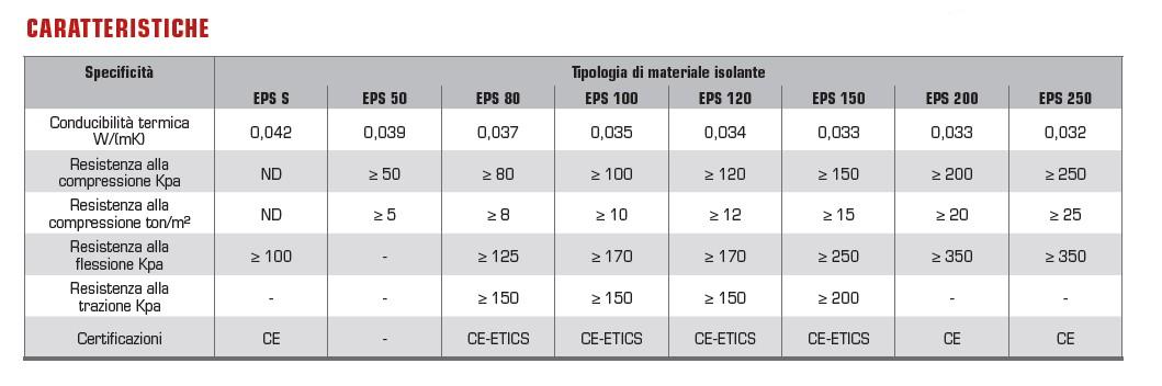REXPOL standard - eps WHITE-caratteristiche