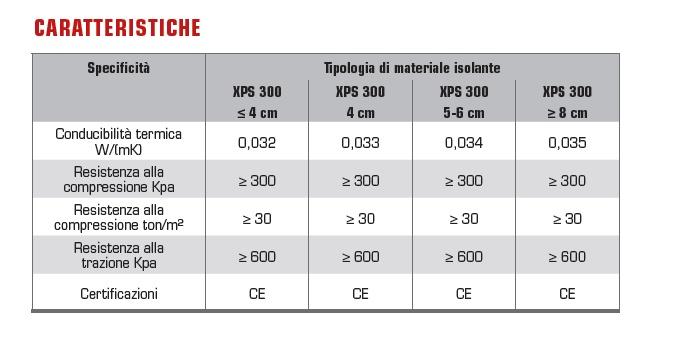 REXPOL xps-caratteristiche