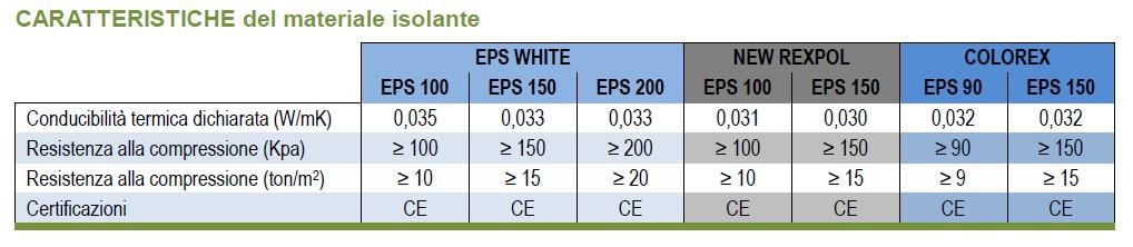 REXCOVER grecato - EPS WHITE NEW REXPOL COLOREX-caratteristiche