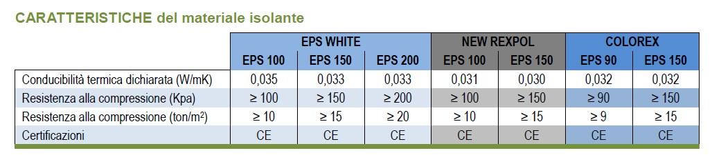 REXCOVER ondulato - EPS WHITE - NEW REXPOL - COLOREX - caratteristiche