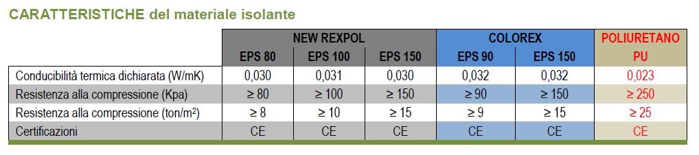REXPLATE - NEW REXPOL o COLOREX o PULIURETANO-caratteristiche