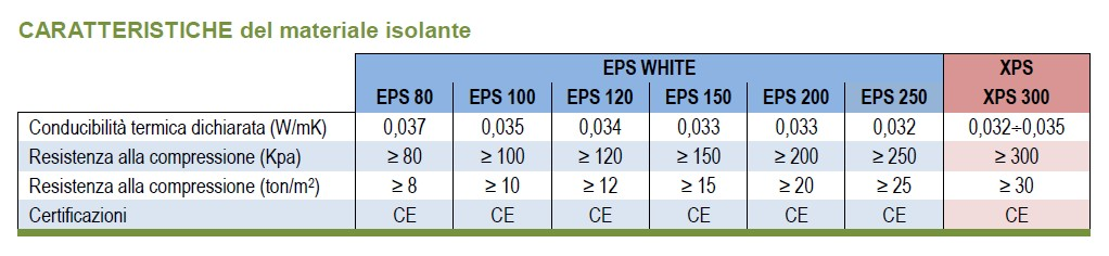 REXPLATE - eps WHITE o XPS-carartteristiche